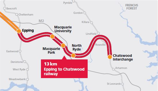 Both to be converted: Bankstown and Epping to Chatswood lines