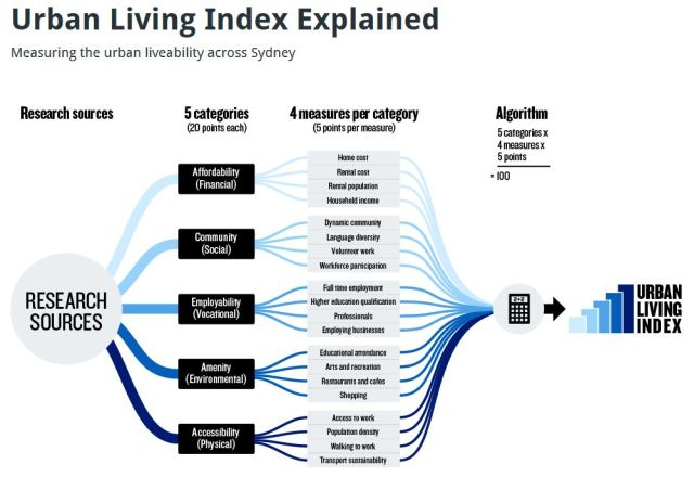 Sydney Urban Living Index graphic (source: Urban Taskforce)