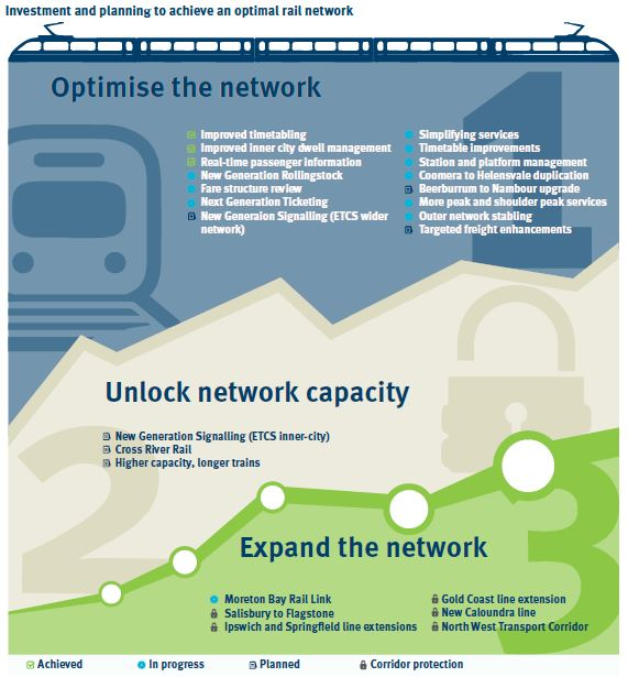 SEQ Rail Horizon strategies (source: Queensland Government website)